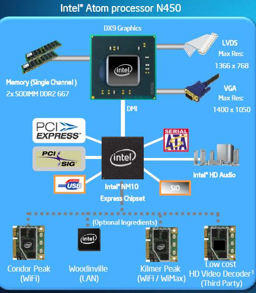 Asus Eee Pc 1005pe Netbook With Intel Atom N450 Legit