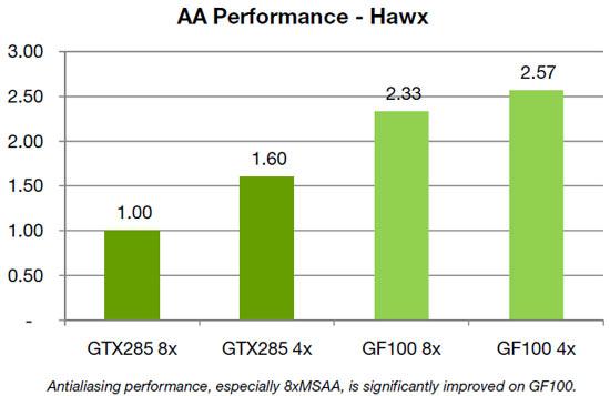 Antialiasing performance, especially 8xMSAA, is significantly improved on GF100.