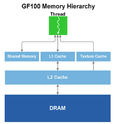 64 KB Configurable Shared Memory and L1 Cache