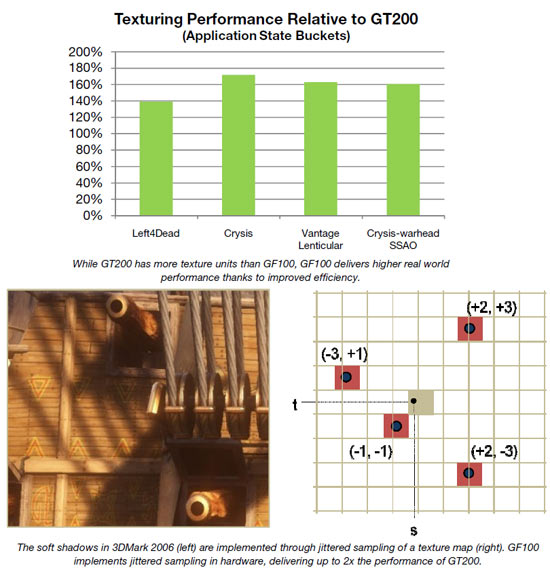 Texturing Performance Relative to GT200