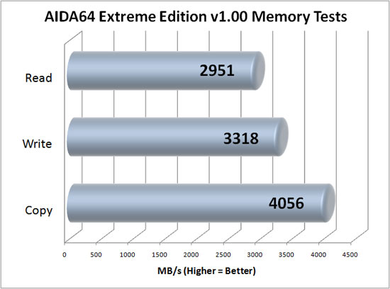 Benchmark Results. Running AIDA64 Extreme Edition we found the read
