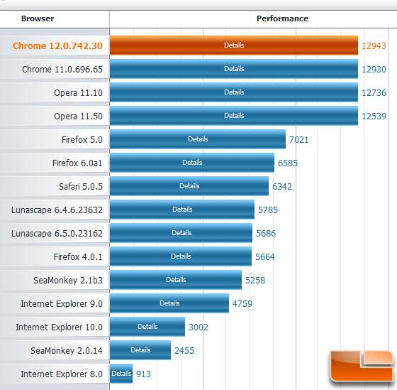 Fastest internet browser for windows 7
