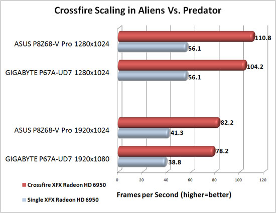 ASUS P8Z68-V Pro Motherboard AMD CrossFireX Scaling in Aliens Vs. Predator