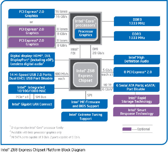 Intel Z68 Block Diagram