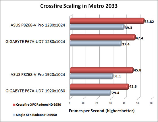 ASUS P8Z68-V Pro Motherboard AMD CrossFireX Scaling Metro 2033