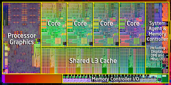 Intel Core i7 2600K Sandy Bridge Die