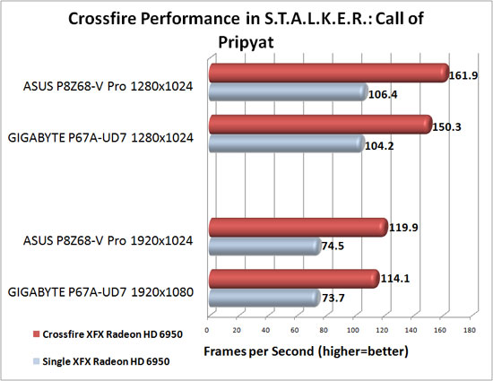 ASUS P8Z68-V Pro Motherboard AMD CrossFireX Scaling in S.T.A.L.K.E.R.: Call of Pripyat