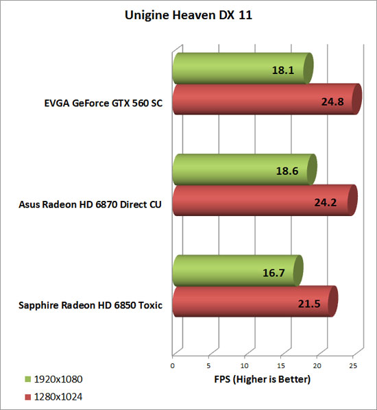 EVGA GeForce GTX 560 SC Video Card Heaven Chart