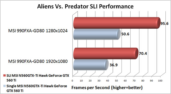 MSI 990FXA-GD80 Motherboard NVIDIA SLI Scaling in Aliens Vs. Predator