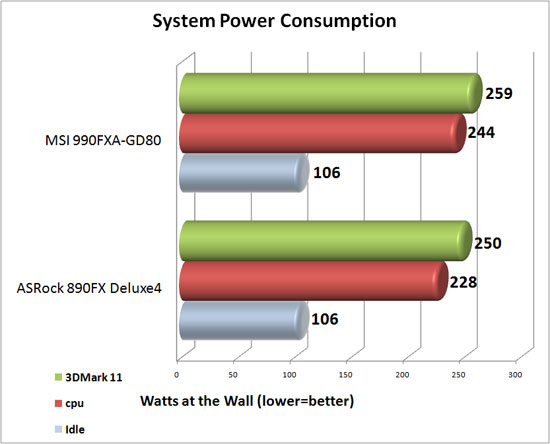 MSI 990FXA-GD80 System Power Consumption