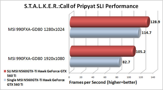 MSI 990FXA-GD80 Motherboard NVIDIA SLI Scaling in S.T.A.L.K.E.R.: Call of Pripyat