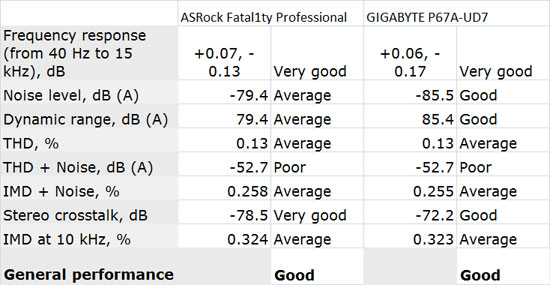 ASRock Fatal1ty P67 Professional Motherboard Review - Page ...