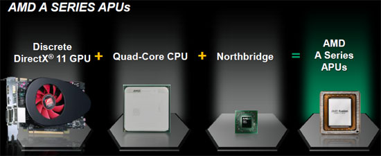 AMD A-Series APU Performance Review