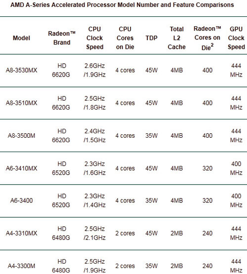 AMD A-Series APU Specifications