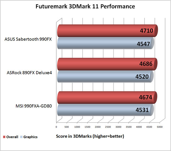 ASUS Sabertooth 990FX Motherboard 3DMark 11 Performance Benchamrk Results