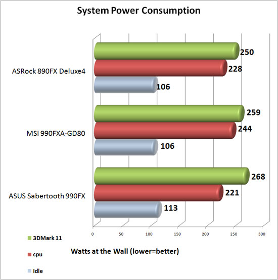 ASUS Sabertooth 990FX System Power Consumption