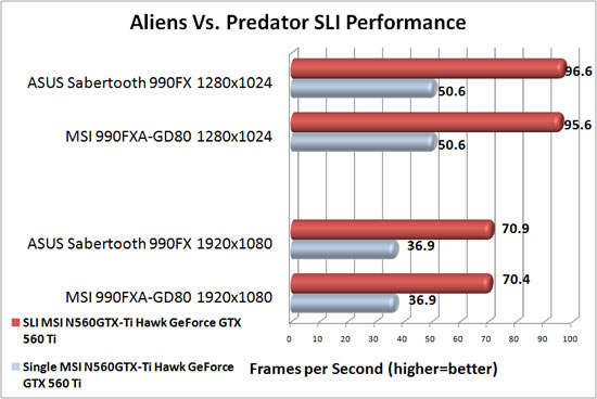 ASUS Sabertooth 990FX Motherboard NVIDIA SLI Scaling in Aliens Vs. Predator