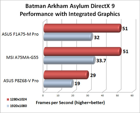 MSI A75MA-G55 DirectX 9 Integrated Graphics Performance in Batman Arkham Asylum