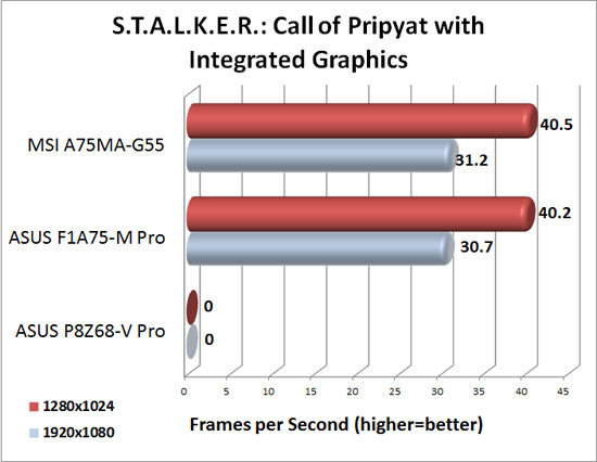 MSI A75MA-G55 DirectX 11 Integrated Graphics Performance in S.T.A.L.K.E.R.: Call of Pripyat