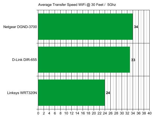 Netgear N600 Dgnd3700 Wireless N Adsl2 Modem Router