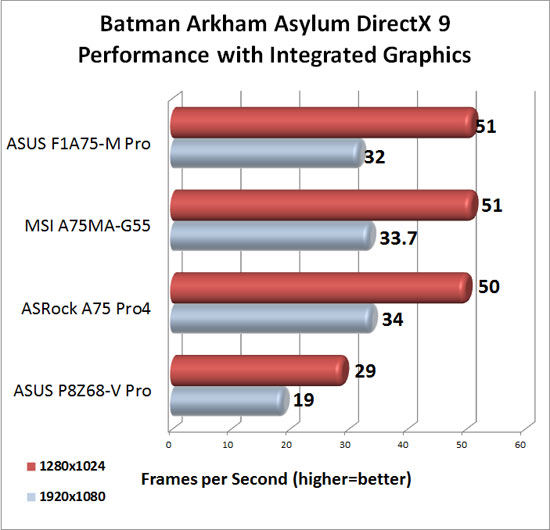 ASRock A75 Pro4 DirectX 9 Integrated Graphics Performance in Batman Arkham Asylum