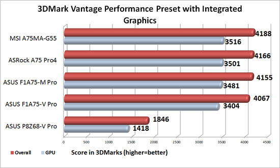 ASUS F1A75-V Pro APU Graphics 3DMark Vantage Performance Level Benchmark Results