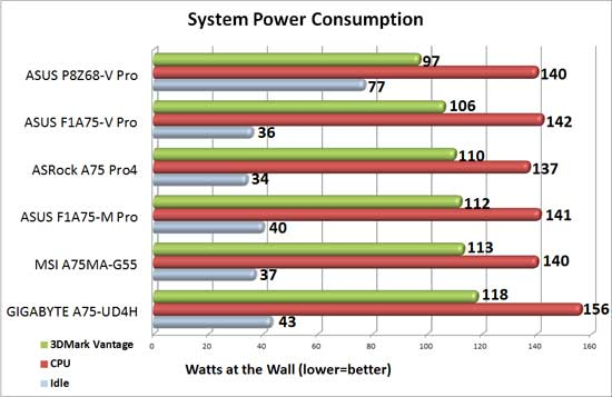 GIGABYTE A75-UD4H System Power Consumption