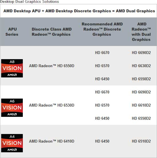 AMD Dual Graphics Capable Cards