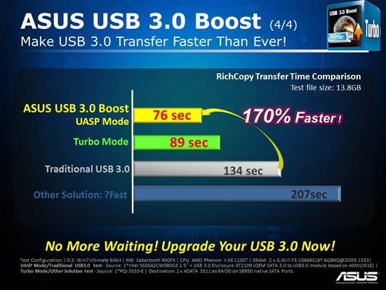 ASUS SuperSpeed USB 3.0 UASP Boost