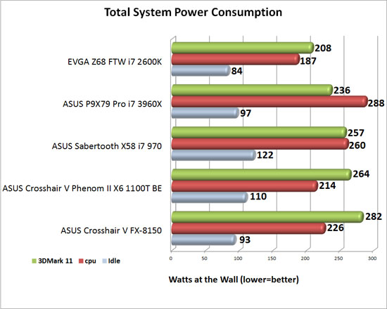 ASUS P9X79 Pro Intel X79 Motherboard System Power Consumption
