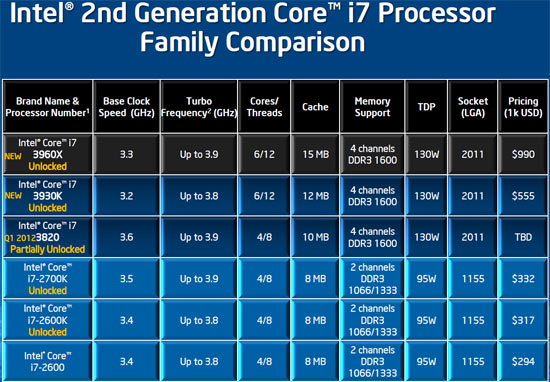 Intel Core i7-3820 3.6GHz Processor Review