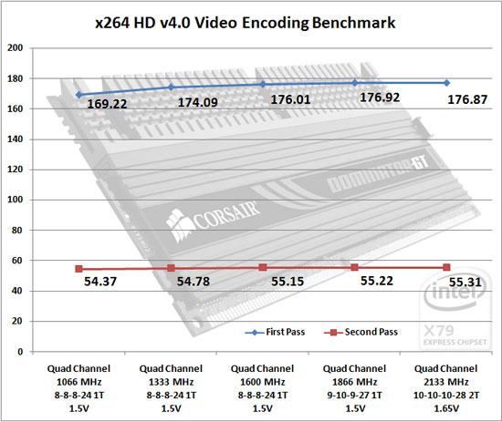 x264 HD Encoding Benchmark