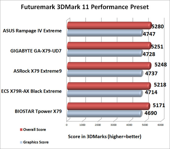 BIOSTAR TPower X79 Intel X79 Motherboard 3DMark 11 Performance Benchmark Results