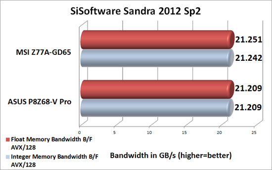 MSI Big Bang XPower II Intel X79 Sandra 2012 SP1 Memory Benchmark Scores