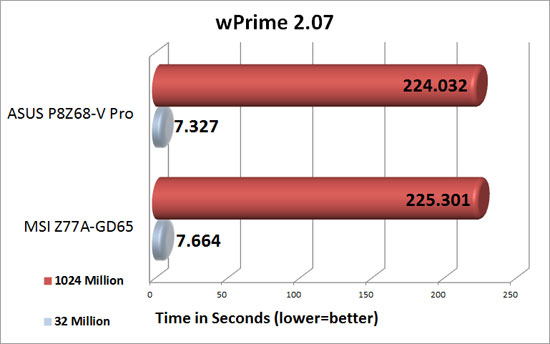 MSI Z77A-GD65 'Ivy Bridge' Motherboard wPrime Benchmark Results