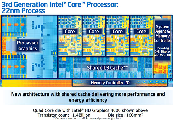 Intel Ivy Bridge CPU Improvements