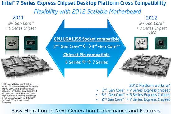 Intel Ivy Bridge LGA1155 Compatible