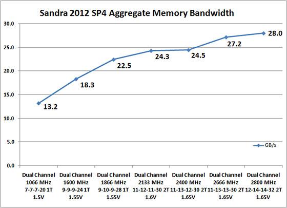 Sandra 2012 SP4 Memory Benchmark Scores