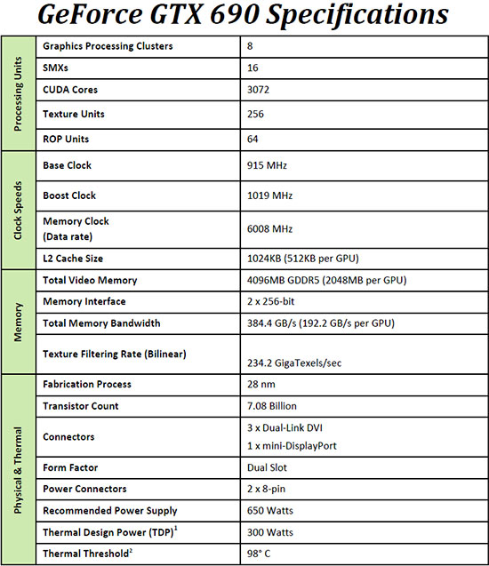 Specifications Images Top Rating: NVIDIA GeForce GTX 690 4GB Video Card Review