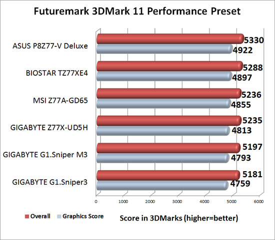 GIGABYTE Intel Z77 G1 Sniper Series Motherboard 3DMark 11 Performance Benchmark Results