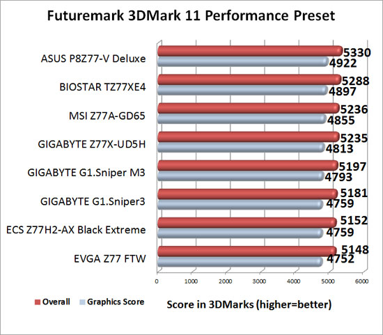 EVGA Z77 FTW Intel Z77 Motherboard 3DMark 11 Performance Benchmark Results