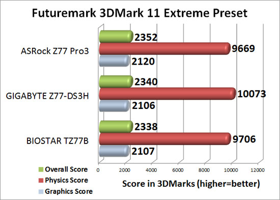 Intel Z77 Sub-$100 Motherboard Round Up 3DMark 11 Extreme Benchmark Results