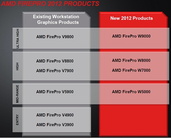 AMD Firepro Lineup for 2012