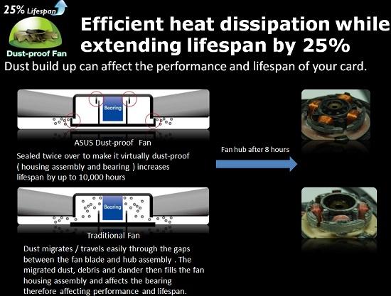 ASUS GeForce GTX 660 Ti Dust Proof Fan