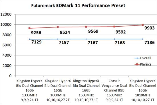 Kingston HyperX Blu 1600MHz 16Gb Memory Kit Overclocking