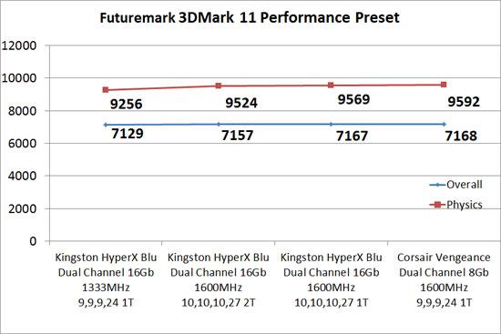 3DMark 11 Memory Performance