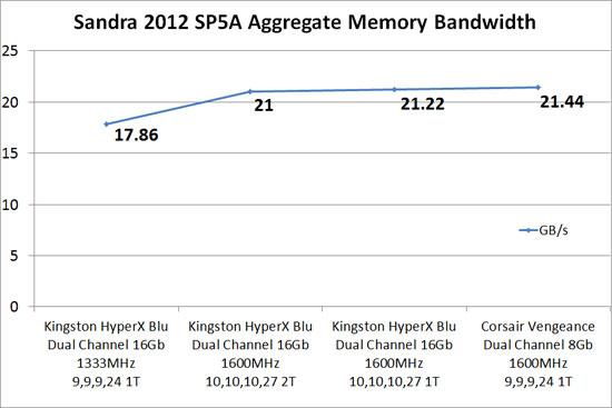 Sandra 2012 SP5a Memory Benchmark Scores