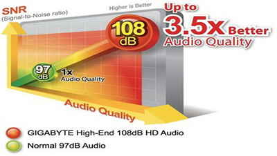GIGABYTE A75-D3H Super Sound