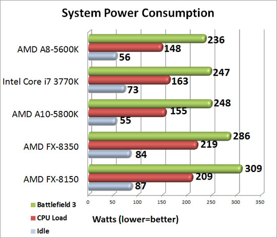 Intel Z77 Sub-$100 Motherboard Round Up System Power Consumption