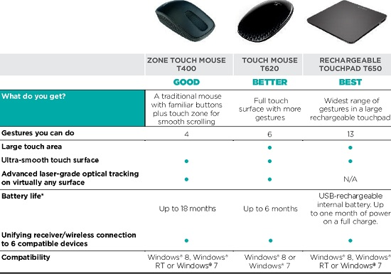 Logitech Zone Touch T400 Wireless Mouse for Windows 8 Review